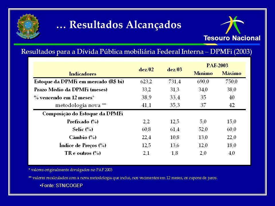 Tesouro Nacional Resultados para a Dívida Pública mobiliária Federal Interna – DPMFi (2003) Fonte: STN/COGEPFonte: STN/COGEP … Resultados Alcançados