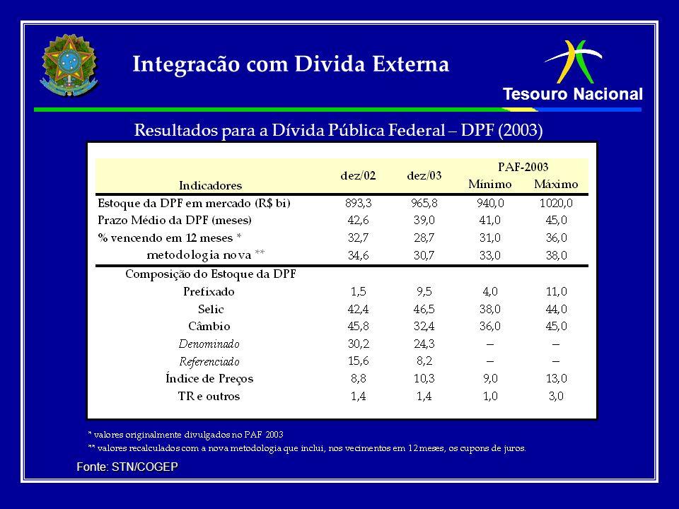 Tesouro Nacional Resultados para a Dívida Pública Federal – DPF (2003) Fonte: STN/COGEP Integracão com Divida Externa