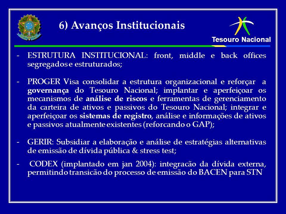 Tesouro Nacional 6) Avanços Institucionais - -ESTRUTURA INSTITUCIONAL: front, middle e back offices segregados e estruturados; - -PROGER Visa consolid