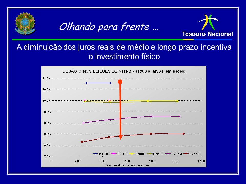Tesouro Nacional Olhando para frente … A diminuicão dos juros reais de médio e longo prazo incentiva o investimento físico