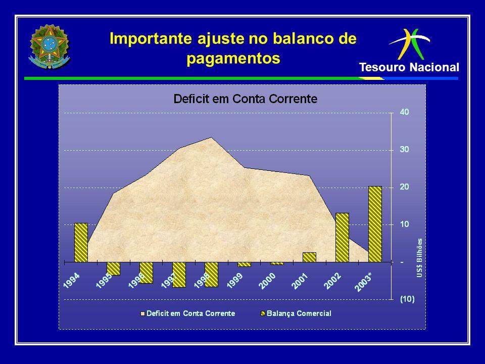 Tesouro Nacional 2002 1998 19951998 0,3 -11,0-10,8 -10,5 -7,4 -6,7 -6,2 -4,9 BRASIL Argentina UruguaiTailândiaMalásiaCoréiaMéxicoRússia 2003 Tipico efeito de ajuste de balanco de pagamentos em % do PIB