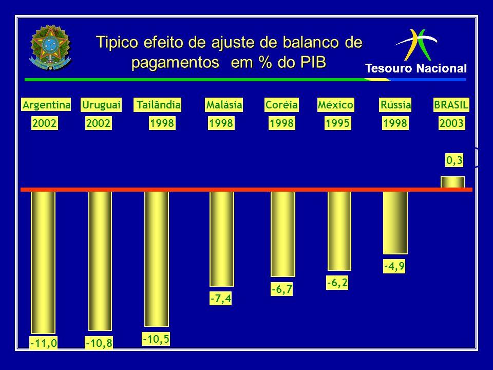 Tesouro Nacional 2002 1998 19951998 0,3 -11,0-10,8 -10,5 -7,4 -6,7 -6,2 -4,9 BRASIL Argentina UruguaiTailândiaMalásiaCoréiaMéxicoRússia 2003 Tipico ef