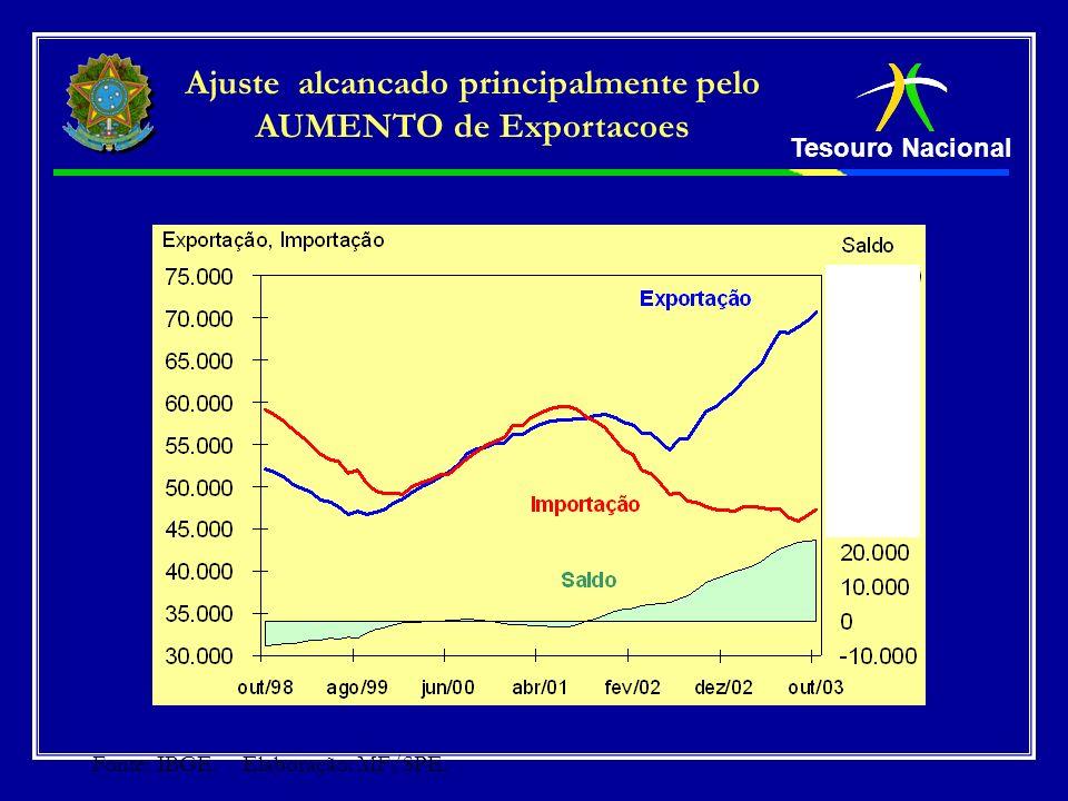 Tesouro Nacional Ajuste alcancado principalmente pelo AUMENTO de Exportacoes Fonte: IBGE. Elaboração: MF/SPE.