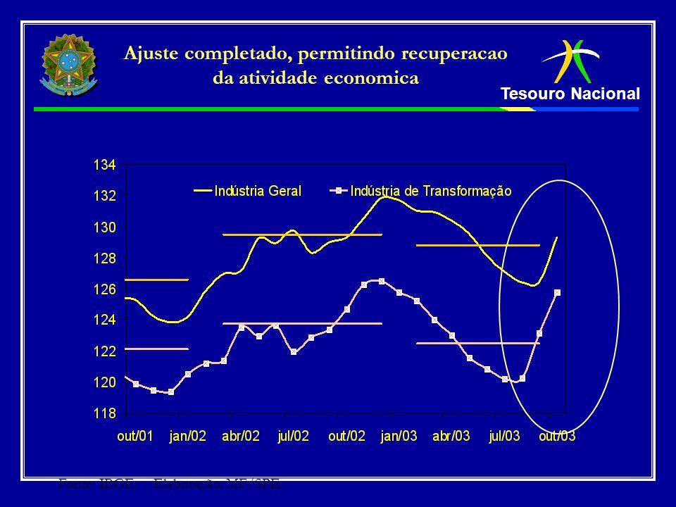 Tesouro Nacional Ajuste completado, permitindo recuperacao da atividade economica Fonte: IBGE. Elaboração: MF/SPE.