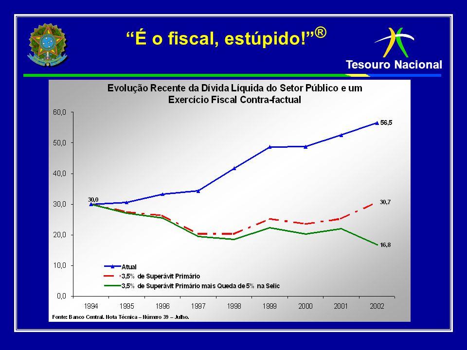 Tesouro Nacional Resultado Fiscal (acumulado 12 meses) Superávit primário aumentado em ½ do PIB, para 4,25% do PIB, combate à inflacão (sistema de metas), cambio livre.