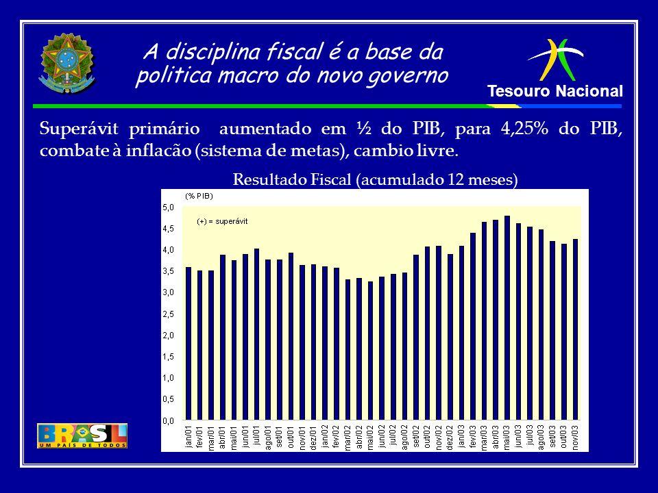 Tesouro Nacional Resultado Fiscal (acumulado 12 meses) Superávit primário aumentado em ½ do PIB, para 4,25% do PIB, combate à inflacão (sistema de met