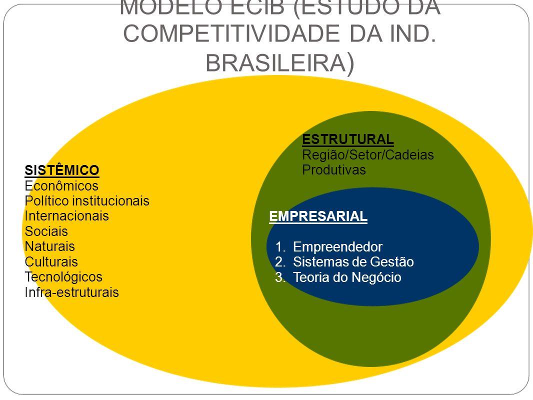MODELO ECIB (ESTUDO DA COMPETITIVIDADE DA IND. BRASILEIRA ) SISTÊMICO Econômicos Político institucionais Internacionais Sociais Naturais Culturais Tec