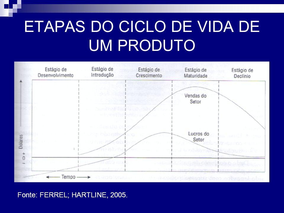 ETAPAS DO CICLO DE VIDA DE UM PRODUTO Fonte: FERREL; HARTLINE, 2005.