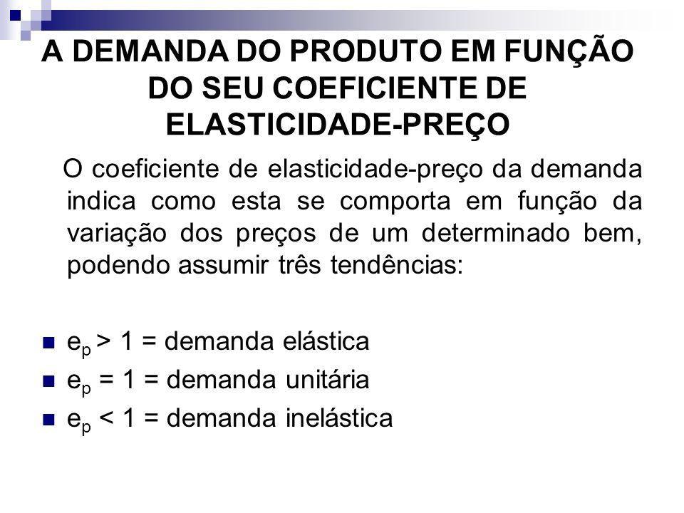 A DEMANDA DO PRODUTO EM FUNÇÃO DO SEU COEFICIENTE DE ELASTICIDADE-PREÇO O coeficiente de elasticidade-preço da demanda indica como esta se comporta em