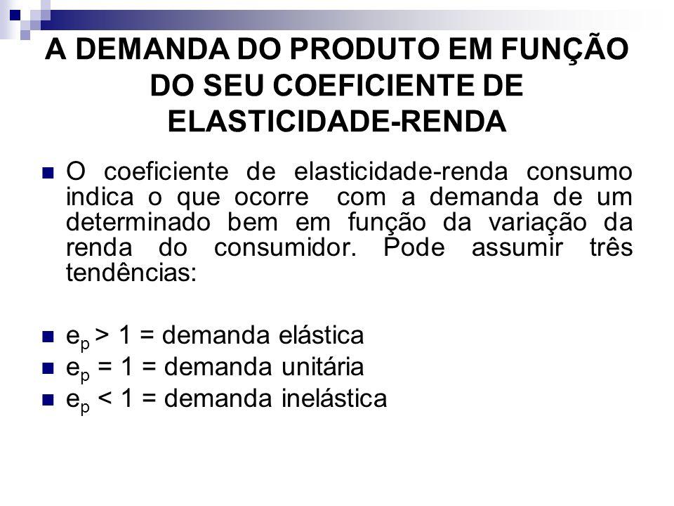 A DEMANDA DO PRODUTO EM FUNÇÃO DO SEU COEFICIENTE DE ELASTICIDADE-RENDA O coeficiente de elasticidade-renda consumo indica o que ocorre com a demanda