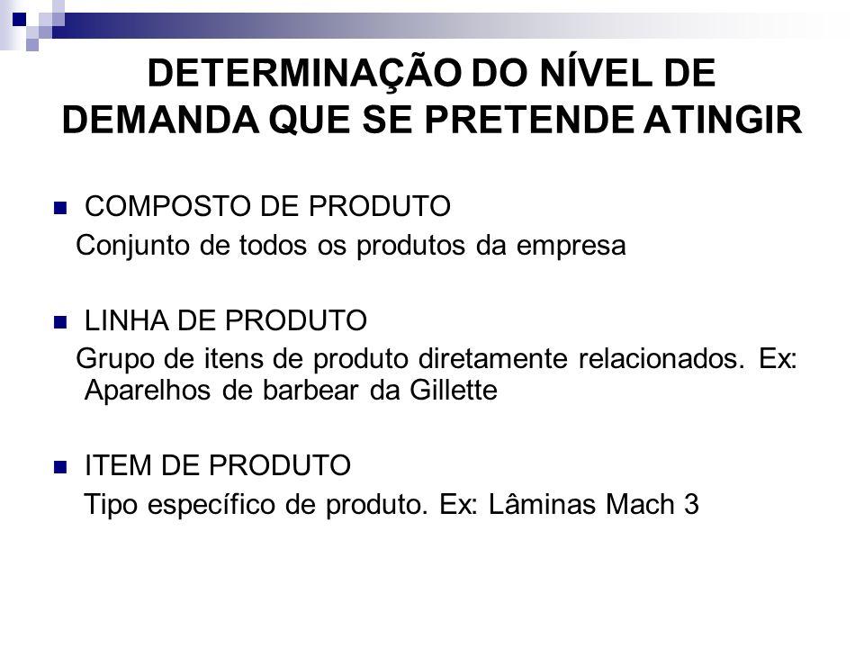 DETERMINAÇÃO DO NÍVEL DE DEMANDA QUE SE PRETENDE ATINGIR COMPOSTO DE PRODUTO Conjunto de todos os produtos da empresa LINHA DE PRODUTO Grupo de itens