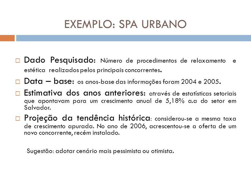 EXEMPLO: SPA URBANO Dado Pesquisado: Número de procedimentos de relaxamento e estética realizados pelos principais concorrentes. Data – base: os anos-