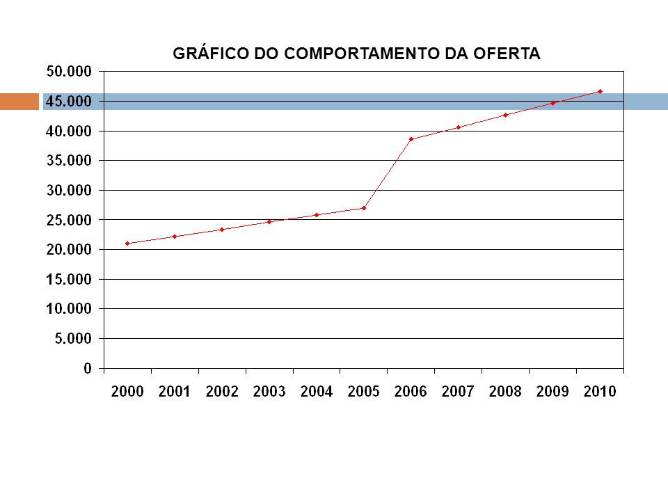 GRÁFICO DO COMPORTAMENTO DA OFERTA