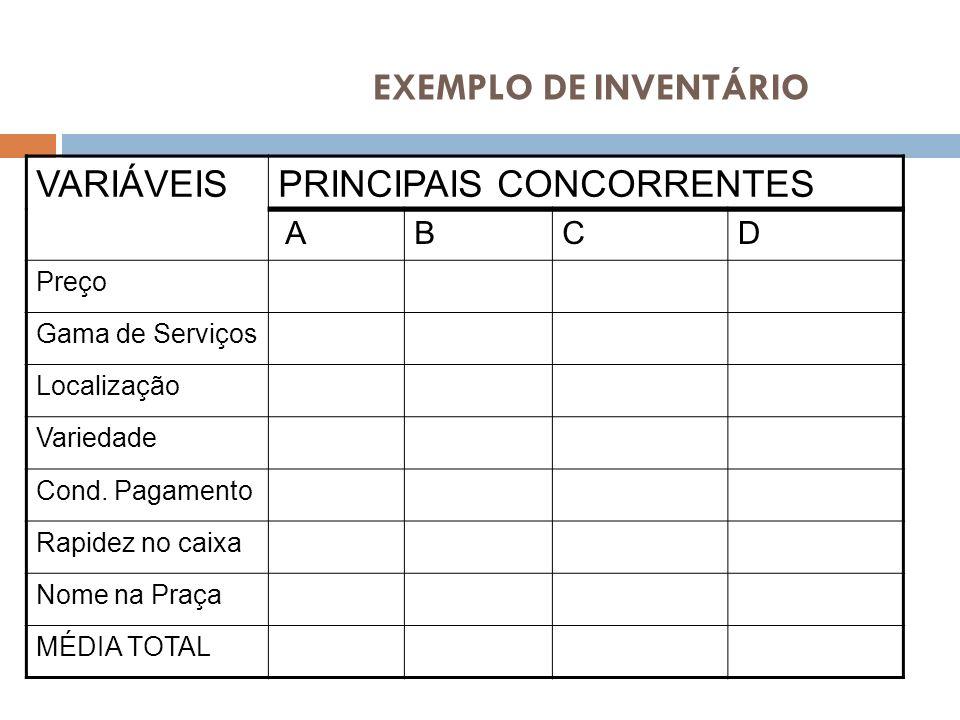 ABCD Preço Gama de Serviços Localização Variedade Cond. Pagamento Rapidez no caixa Nome na Praça MÉDIA TOTAL VARIÁVEISPRINCIPAIS CONCORRENTES EXEMPLO