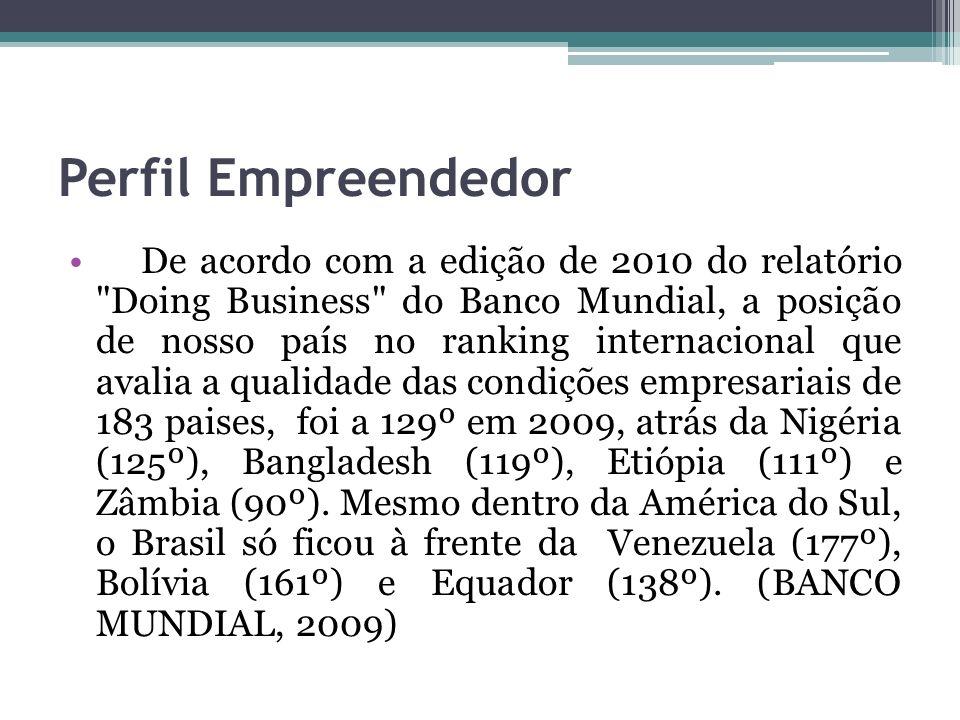 Perfil Empreendedor O Brasil ocupou a 13ª posição no ranking mundial de empreendedorismo em 2008.
