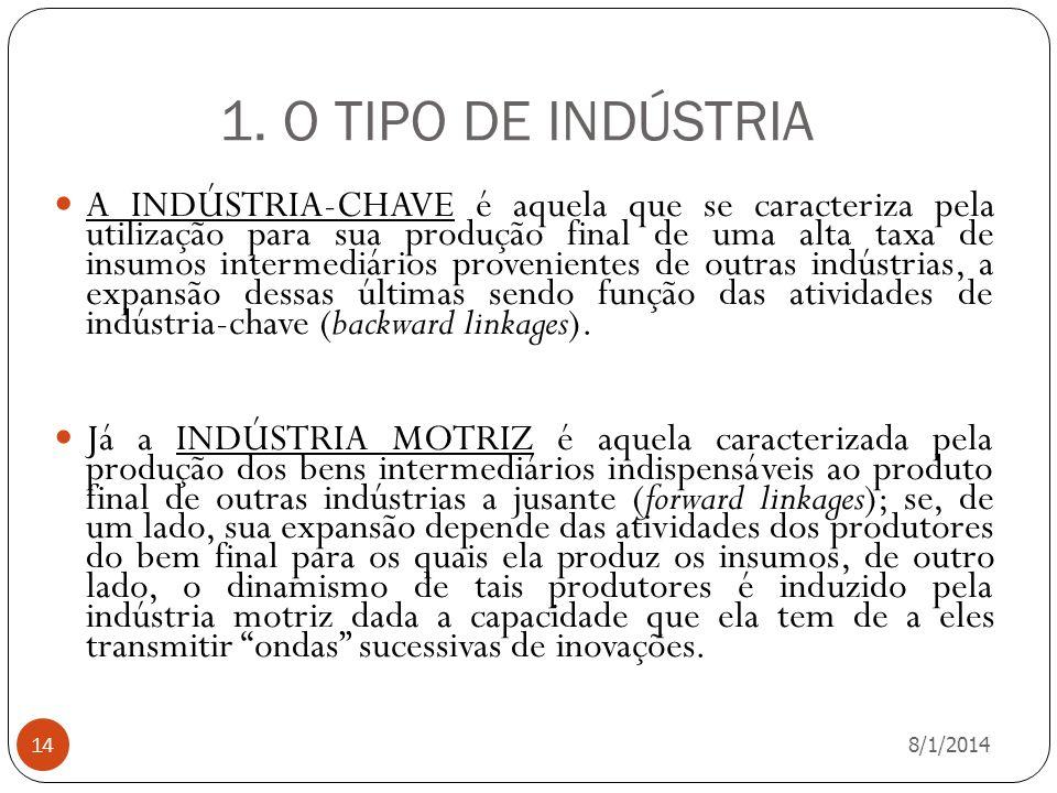 1. O TIPO DE INDÚSTRIA 8/1/2014 14 A INDÚSTRIA-CHAVE é aquela que se caracteriza pela utilização para sua produção final de uma alta taxa de insumos i