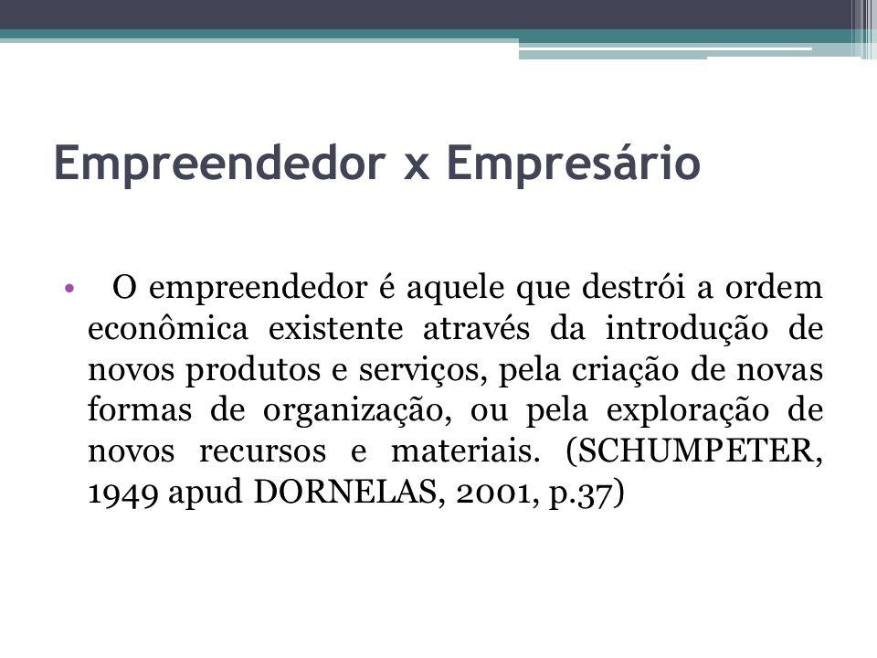 Empreendedor x Empresário O empreendedor é aquele que destrói a ordem econômica existente através da introdução de novos produtos e serviços, pela cri