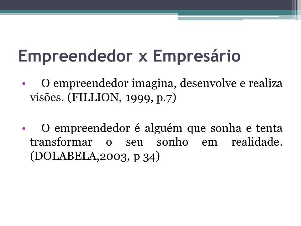 Empreendedor x Empresário O empreendedor imagina, desenvolve e realiza visões. (FILLION, 1999, p.7) O empreendedor é alguém que sonha e tenta transfor