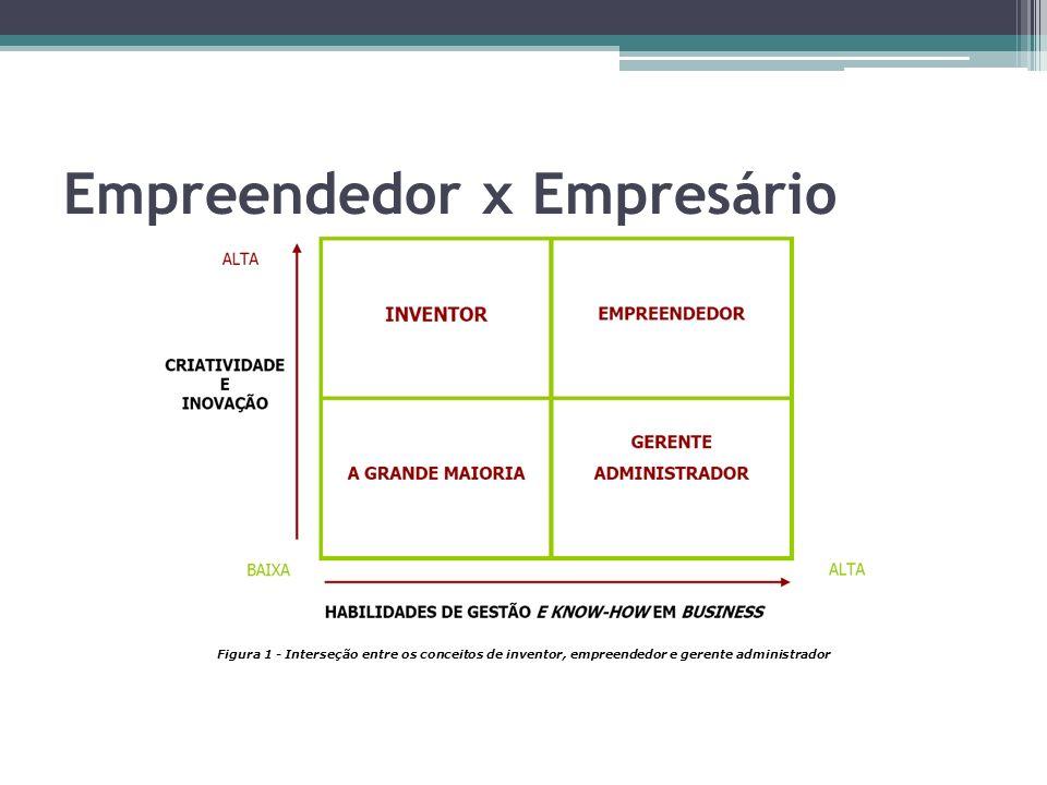 Empreendedor x Empresário Figura 1 - Interseção entre os conceitos de inventor, empreendedor e gerente administrador