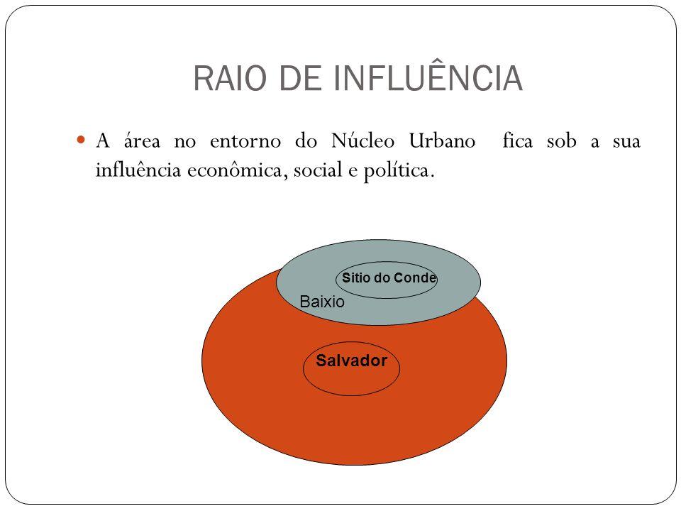 RAIO DE INFLUÊNCIA A extensão do raio de influência depende do tamanho do espaço e das funções exercidas pelos lugares centrais das redondezas.