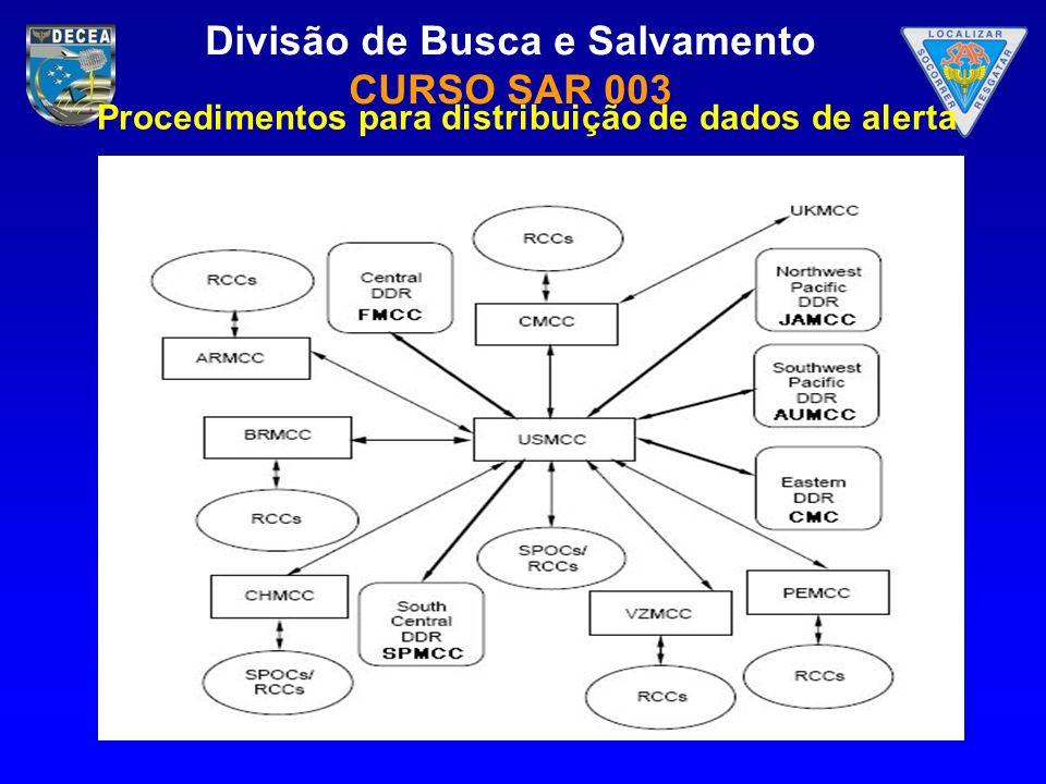 Divisão de Busca e Salvamento CURSO SAR 003 Procedimentos para distribuição de dados de alerta