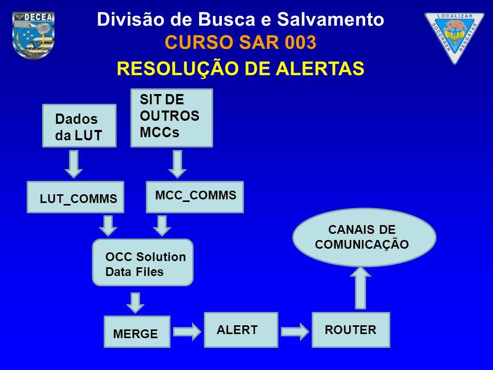 Divisão de Busca e Salvamento CURSO SAR 003 RESOLUÇÃO DE ALERTAS Dados da LUT SIT DE OUTROS MCCs LUT_COMMS MCC_COMMS OCC Solution Data Files MERGE ALE