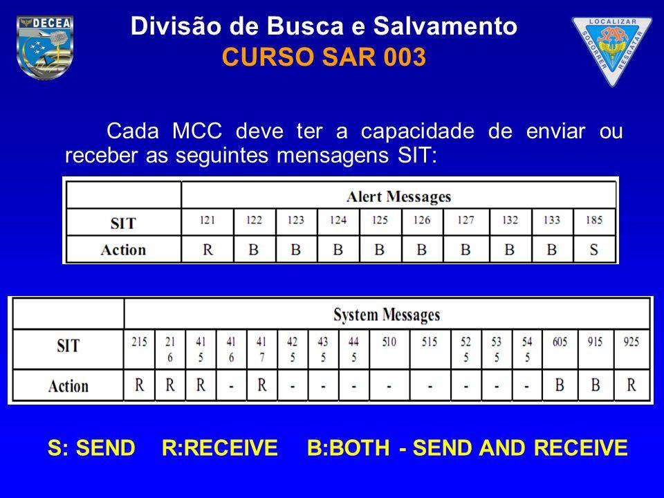 Divisão de Busca e Salvamento CURSO SAR 003 Cada MCC deve ter a capacidade de enviar ou receber as seguintes mensagens SIT: S: SEND R:RECEIVE B:BOTH -