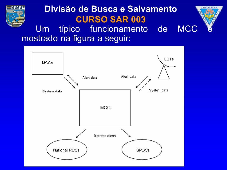 Divisão de Busca e Salvamento CURSO SAR 003 Um típico funcionamento de MCC é mostrado na figura a seguir: