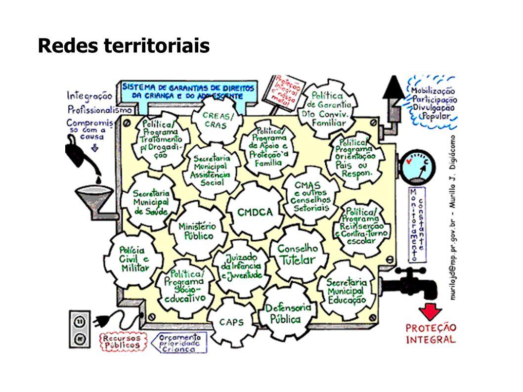 Redes territoriais