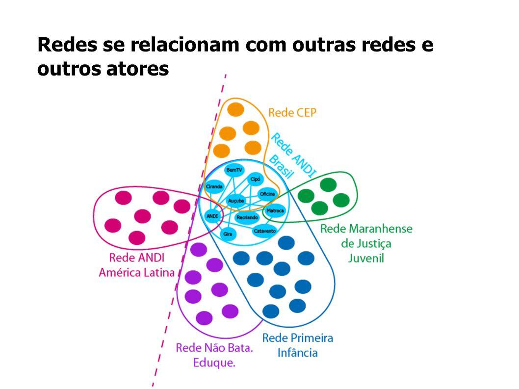 Redes se relacionam com outras redes e outros atores