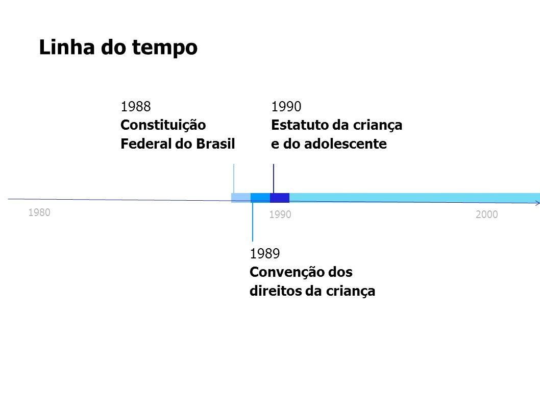 Linha do tempo 1989 Convenção dos direitos da criança 1988 Constituição Federal do Brasil 1990 Estatuto da criança e do adolescente 1990 1980 2000