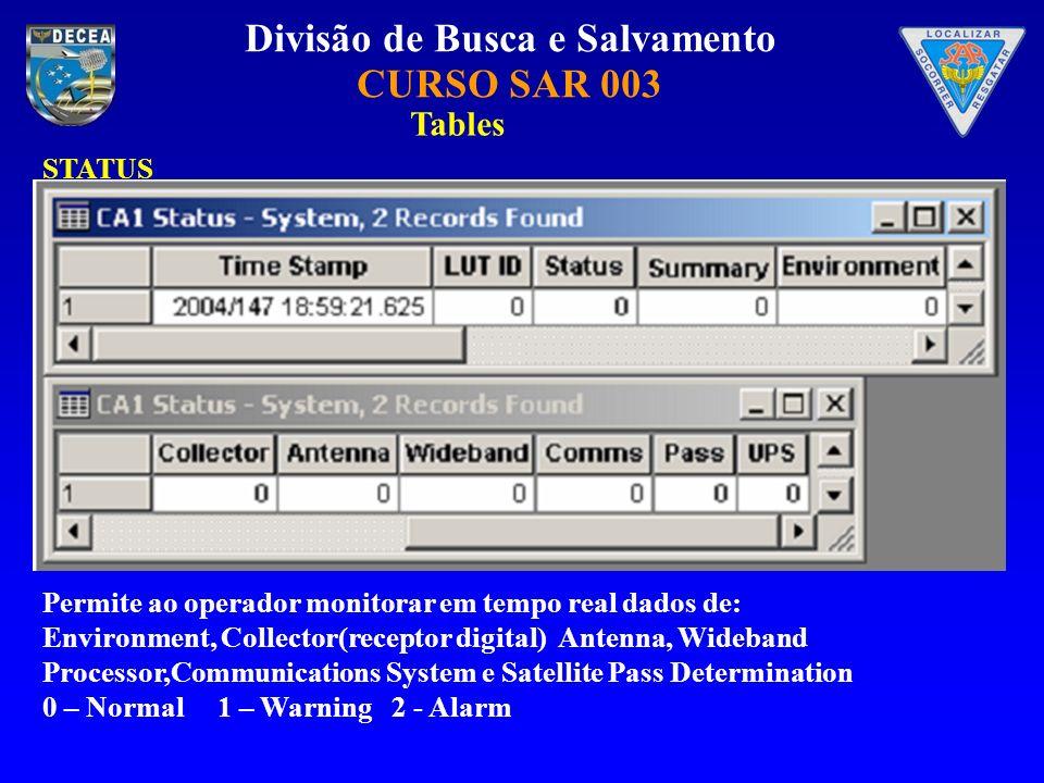 Divisão de Busca e Salvamento CURSO SAR 003 STATUS Tables Permite ao operador monitorar em tempo real dados de: Environment, Collector(receptor digital) Antenna, Wideband Processor,Communications System e Satellite Pass Determination 0 – Normal 1 – Warning 2 - Alarm