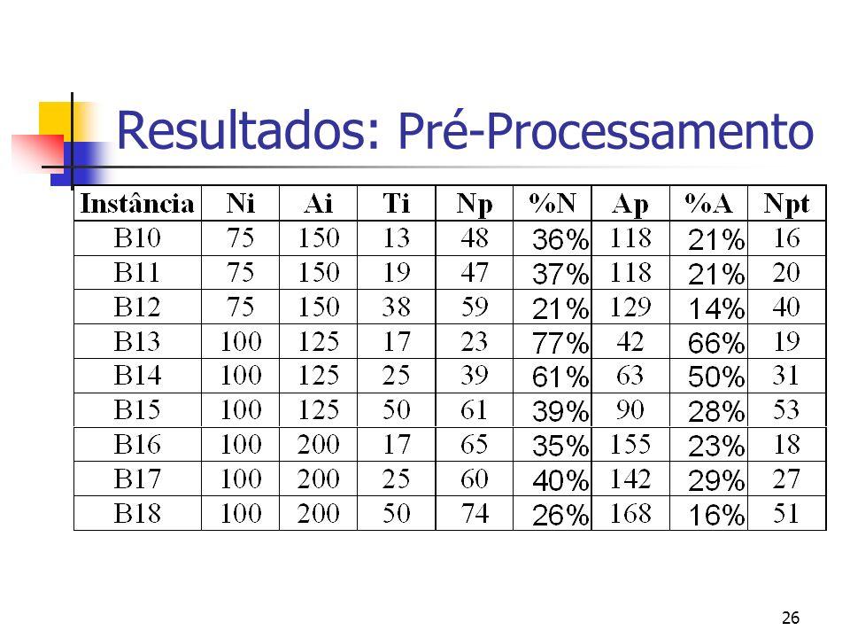 26 Resultados: Pré-Processamento