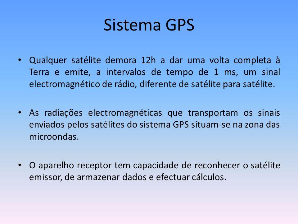 Sistema GPS Qualquer satélite demora 12h a dar uma volta completa à Terra e emite, a intervalos de tempo de 1 ms, um sinal electromagnético de rádio,