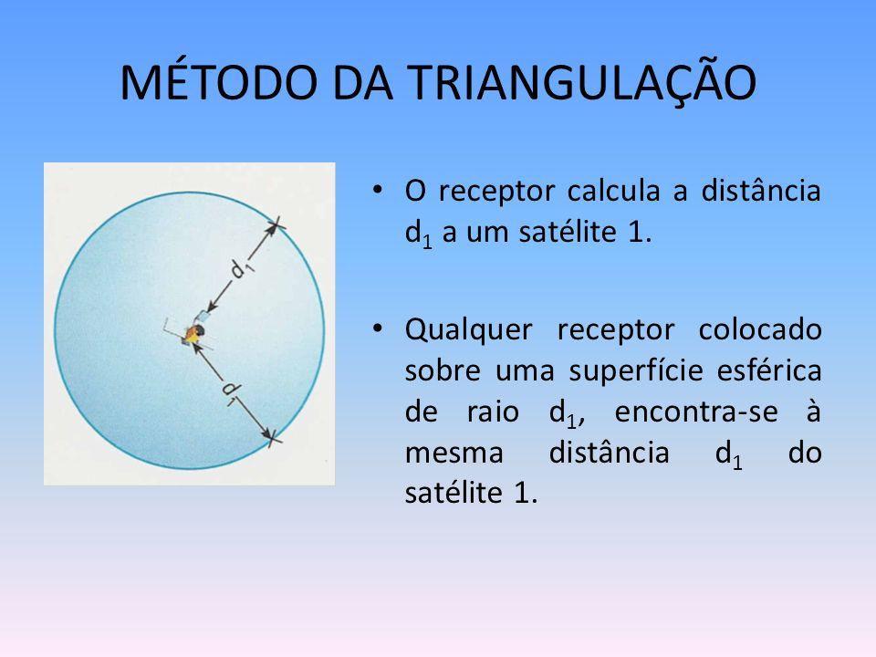 MÉTODO DA TRIANGULAÇÃO O receptor calcula a distância d 1 a um satélite 1. Qualquer receptor colocado sobre uma superfície esférica de raio d 1, encon