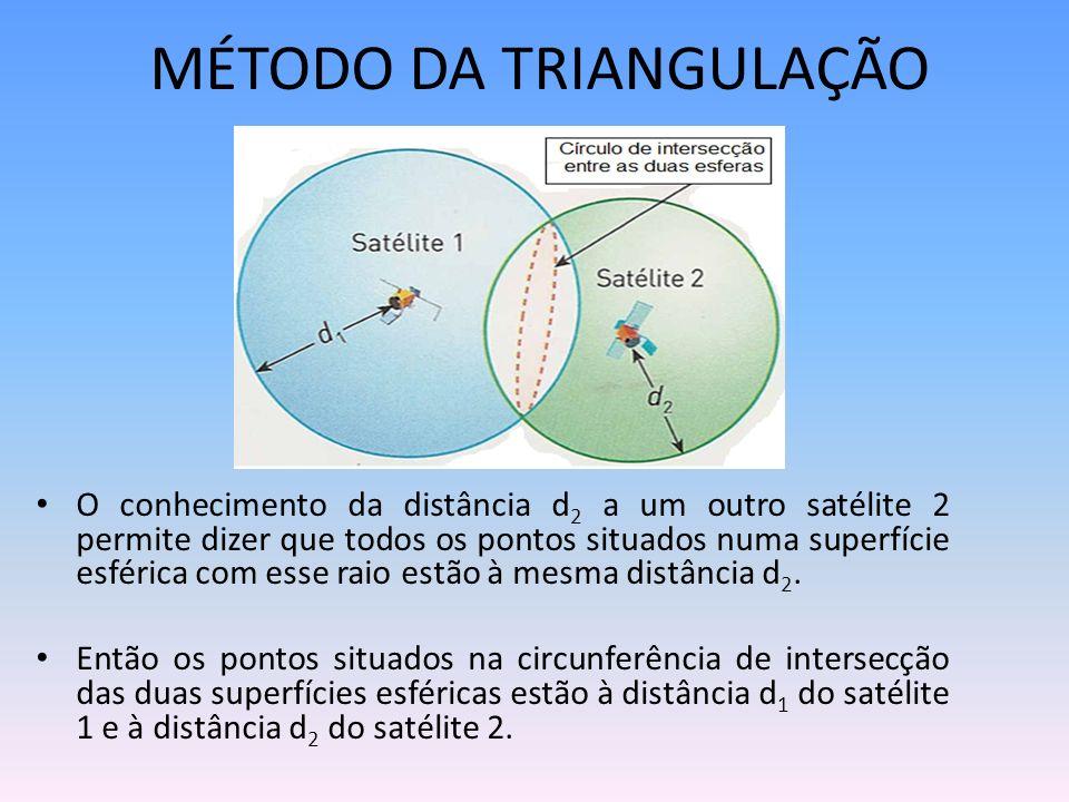MÉTODO DA TRIANGULAÇÃO O conhecimento da distância d 2 a um outro satélite 2 permite dizer que todos os pontos situados numa superfície esférica com e