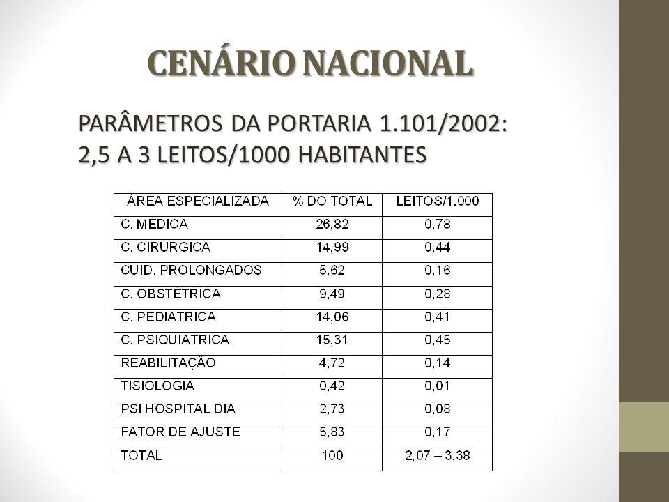 CENÁRIO NACIONAL CENÁRIO NACIONAL PARÂMETROS DA PORTARIA 1.101/2002: 2,5 A 3 LEITOS/1000 HABITANTES