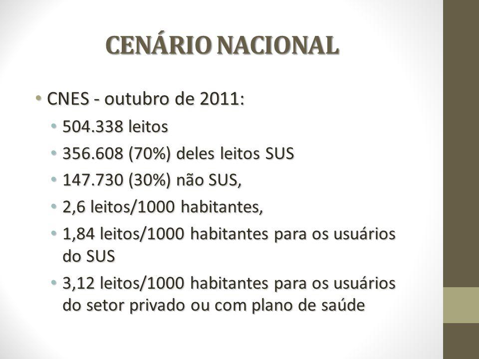 CENÁRIO NACIONAL CENÁRIO NACIONAL CNES - outubro de 2011: CNES - outubro de 2011: 504.338 leitos 504.338 leitos 356.608 (70%) deles leitos SUS 356.608 (70%) deles leitos SUS 147.730 (30%) não SUS, 147.730 (30%) não SUS, 2,6 leitos/1000 habitantes, 2,6 leitos/1000 habitantes, 1,84 leitos/1000 habitantes para os usuários do SUS 1,84 leitos/1000 habitantes para os usuários do SUS 3,12 leitos/1000 habitantes para os usuários do setor privado ou com plano de saúde 3,12 leitos/1000 habitantes para os usuários do setor privado ou com plano de saúde