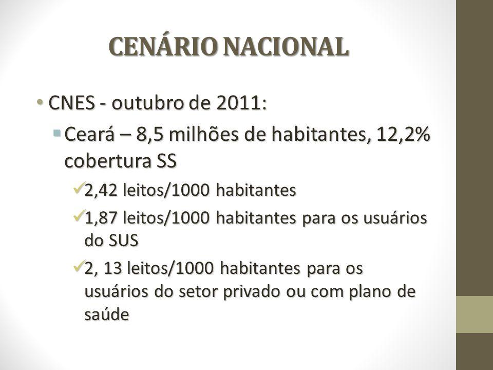 CENÁRIO NACIONAL CENÁRIO NACIONAL CNES - outubro de 2011: CNES - outubro de 2011: Ceará – 8,5 milhões de habitantes, 12,2% cobertura SS Ceará – 8,5 milhões de habitantes, 12,2% cobertura SS 2,42 leitos/1000 habitantes 2,42 leitos/1000 habitantes 1,87 leitos/1000 habitantes para os usuários do SUS 1,87 leitos/1000 habitantes para os usuários do SUS 2, 13 leitos/1000 habitantes para os usuários do setor privado ou com plano de saúde 2, 13 leitos/1000 habitantes para os usuários do setor privado ou com plano de saúde