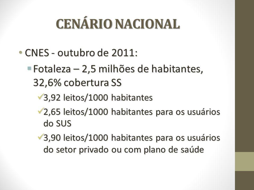 CENÁRIO NACIONAL CENÁRIO NACIONAL CNES - outubro de 2011: CNES - outubro de 2011: Fotaleza – 2,5 milhões de habitantes, 32,6% cobertura SS Fotaleza – 2,5 milhões de habitantes, 32,6% cobertura SS 3,92 leitos/1000 habitantes 3,92 leitos/1000 habitantes 2,65 leitos/1000 habitantes para os usuários do SUS 2,65 leitos/1000 habitantes para os usuários do SUS 3,90 leitos/1000 habitantes para os usuários do setor privado ou com plano de saúde 3,90 leitos/1000 habitantes para os usuários do setor privado ou com plano de saúde