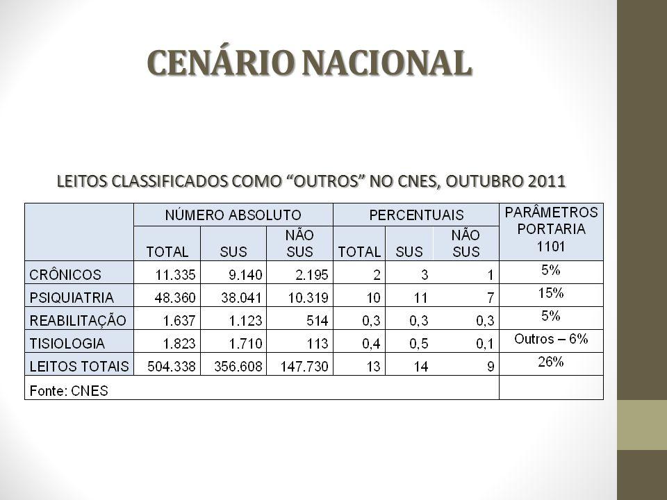 CENÁRIO NACIONAL CENÁRIO NACIONAL LEITOS CLASSIFICADOS COMO OUTROS NO CNES, OUTUBRO 2011