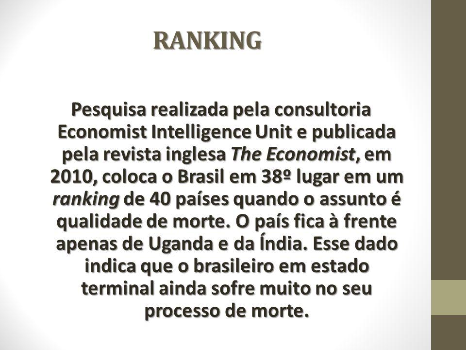 RANKING Pesquisa realizada pela consultoria Economist Intelligence Unit e publicada pela revista inglesa The Economist, em 2010, coloca o Brasil em 38º lugar em um ranking de 40 países quando o assunto é qualidade de morte.