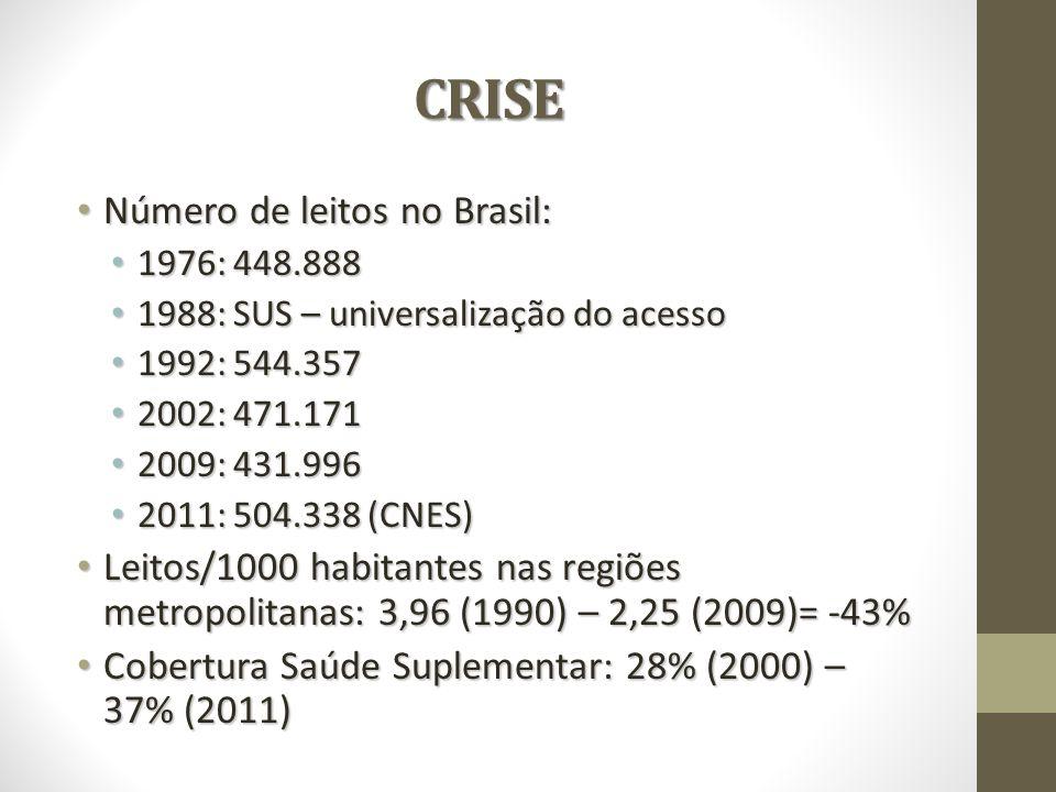 CRISE CRISE Número de leitos no Brasil: Número de leitos no Brasil: 1976: 448.888 1976: 448.888 1988: SUS – universalização do acesso 1988: SUS – universalização do acesso 1992: 544.357 1992: 544.357 2002: 471.171 2002: 471.171 2009: 431.996 2009: 431.996 2011: 504.338 (CNES) 2011: 504.338 (CNES) Leitos/1000 habitantes nas regiões metropolitanas: 3,96 (1990) – 2,25 (2009)= -43% Leitos/1000 habitantes nas regiões metropolitanas: 3,96 (1990) – 2,25 (2009)= -43% Cobertura Saúde Suplementar: 28% (2000) – 37% (2011) Cobertura Saúde Suplementar: 28% (2000) – 37% (2011)