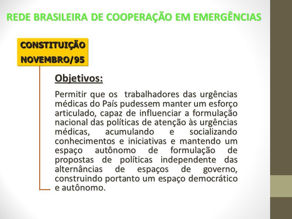 CONSTITUIÇÃONOVEMBRO/95 Objetivos: Permitir que os trabalhadores das urgências médicas do País pudessem manter um esforço articulado, capaz de influen