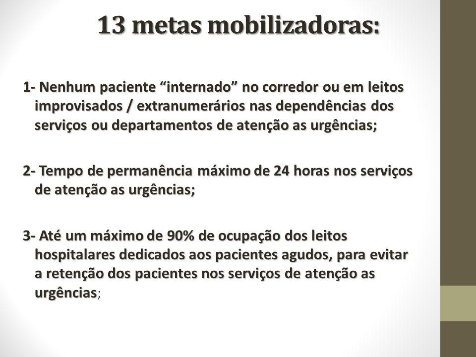 13 metas mobilizadoras: 1- Nenhum paciente internado no corredor ou em leitos improvisados / extranumerários nas dependências dos serviços ou departam