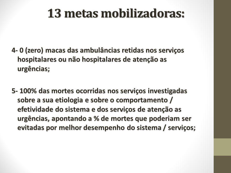 13 metas mobilizadoras: 4- 0 (zero) macas das ambulâncias retidas nos serviços hospitalares ou não hospitalares de atenção as urgências; 5- 100% das m