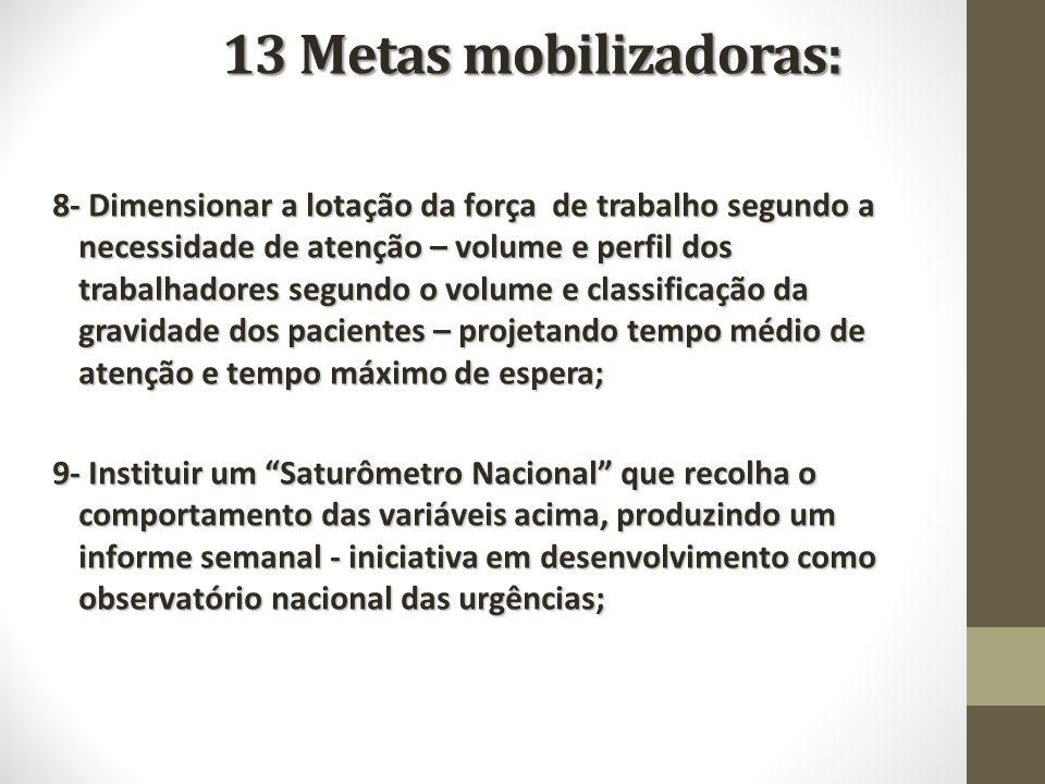 13 Metas mobilizadoras: 8- Dimensionar a lotação da força de trabalho segundo a necessidade de atenção – volume e perfil dos trabalhadores segundo o v