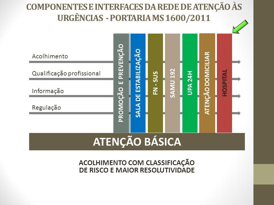 SAMU 192 UPA 24HHOSPITAL ATENÇÃO DOMICILIAR Acolhimento Informação Qualificação profissional Regulação COMPONENTES E INTERFACES DA REDE DE ATENÇÃO ÀS URGÊNCIAS - PORTARIA MS 1600/2011 ACOLHIMENTO COM CLASSIFICAÇÃO DE RISCO E MAIOR RESOLUTIVIDADE PROMOÇÃO E PREVENÇÃO FN - SUS SALA DE ESTABILIZAÇÃO ATENÇÃO BÁSICA