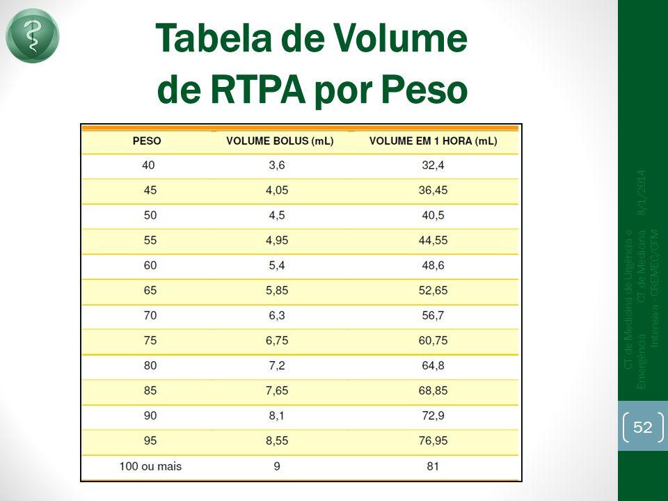 Tabela de Volume de RTPA por Peso 8/1/2014 CT de Medicina de Urgência e Emergência CT de Medicina Intensiva - CREMEC/CFM 52