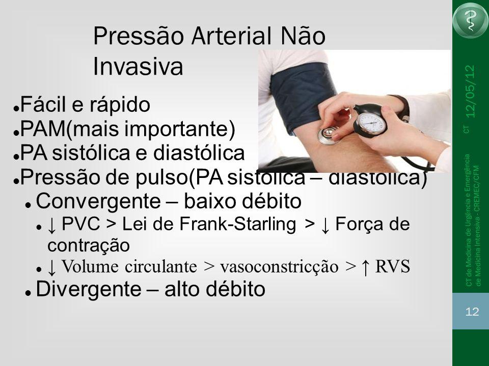 12/05/12 12 CT de Medicina de Urgência e Emergência CT de Medicina Intensiva - CREMEC/CFM Pressão Arterial Não Invasiva Fácil e rápido PAM(mais import